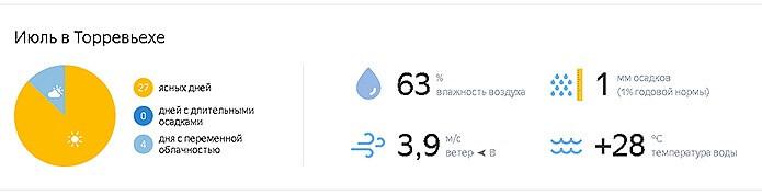 Погода летом в Торревьехе - фото