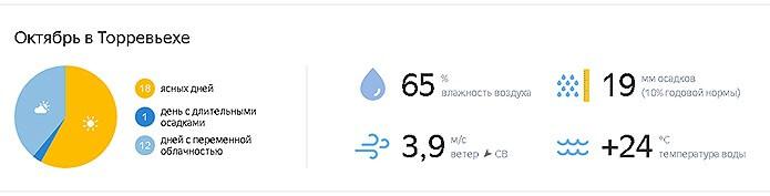 Погода осенью в Торревьехе - фото