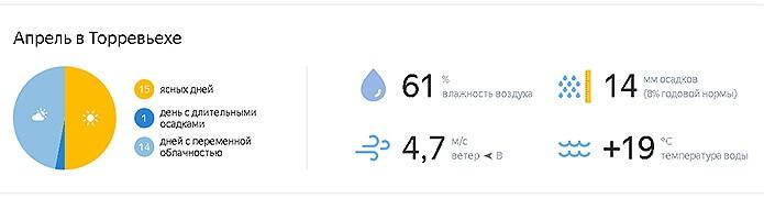 Погода весной в Торревьехе - фото
